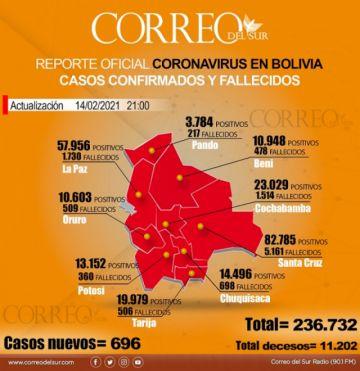 Bolivia reporta 696 nuevos casos y casi 50 fallecidos por covid-19