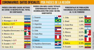 Bolivia, novena en porcentaje de población vacunada contra el covid-19