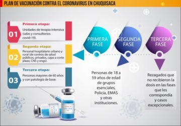 ¿Cómo marcha el plan de vacunación contra el covid-19 en Chuquisaca?