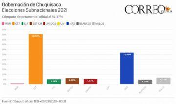 El conteo oficial para la Gobernación de Chuquisaca pasa el 50%