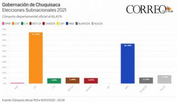 Cómputo oficial pasa el 80%: Diferencia de Condori y León es del 10%
