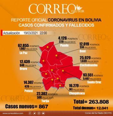 Bolivia registra 867 nuevos contagios y 13 decesos por covid-19