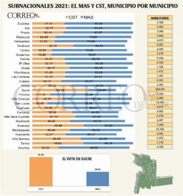 Así votaron los 29 municipios de Chuquisaca en la primera vuelta por la Gobernación