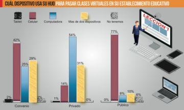 Sucre: La mayoría de los alumnos de los colegios fiscales usa celular para sus clases virtuales