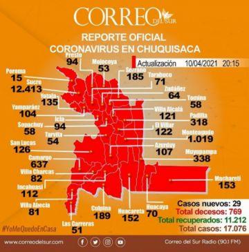 Chuquisaca vuelve a registrar una muerte por covid-19 y altas superan a los nuevos casos