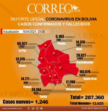 Bolivia vuelve a superar el millar de casos de covid-19 en un día