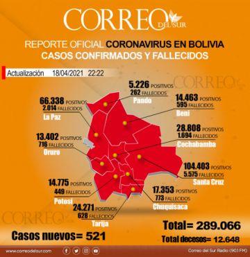 Bolivia registra 14 muertes y 521 nuevos casos confirmados de covid-19