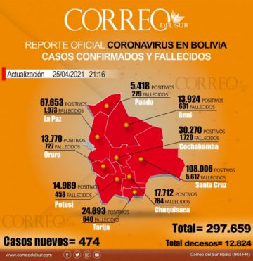 Bolivia anota hoy 474 nuevos casos, 12 decesos y 752 recuperados de covid-19