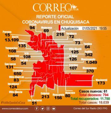 Chuquisaca: 61 nuevos contagios de covid-19 y una muerte en el comienzo de este mes
