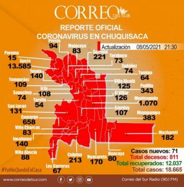 Covid-19: Chuquisaca suma 71 nuevos casos y supera los 12 mil recuperados