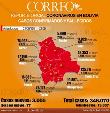 Récord histórico: Bolivia supera por primera vez los 3.000 casos diarios de covid-19