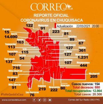 Chuquisaca: Confirman muertes por covid-19 en Sucre, Monteagudo y Mojocoya