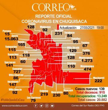 Covid-19: Sucre pasa los 15 mil casos y suma dos muertes más