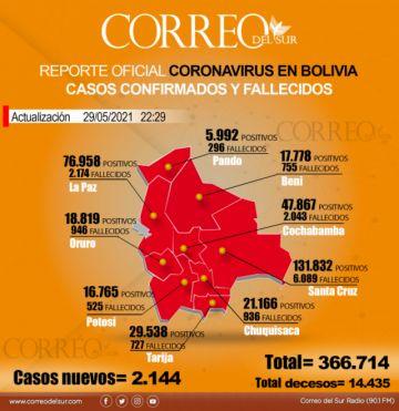Bolivia registra 58 muertes por covid-19 y 2.144 nuevos contagios
