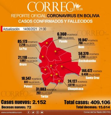 Bolivia registra 2.152 nuevos casos y 72 decesos por coronavirus