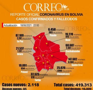 Bolivia pasa las 16 mil muertes por covid con Santa Cruz y Cochabamba a la cabeza