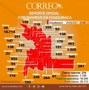 Chuquisaca reporta más de 200 casos diarios y la cifra total supera los 26 mil