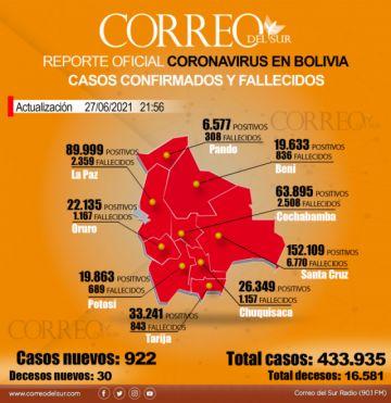 Bolivia registra 30 muertes y 922 nuevos contagios de covid-19
