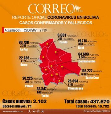 Bolivia registra 2.276 recuperados y 2.055 nuevos casos de covid-19