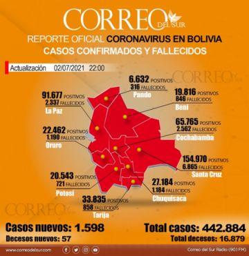 Bolivia confirma 1.598 casos de coronavirus, la cifra más baja de la semana