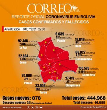Bolivia baja del millar de casos diarios de covid-19 luego de una semana