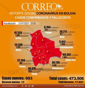 Covid-19: Bolivia cierra julio con un promedio de mil casos por día