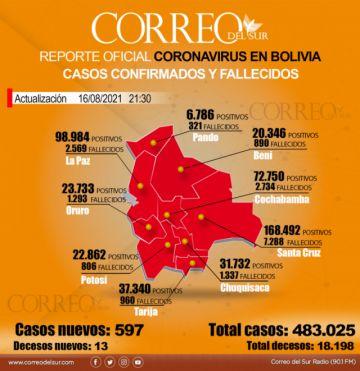 Bolivia reporta 597 contagios y 13 decesos por covid-19