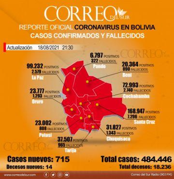 Bolivia: Más de 700 casos positivos de covid-19 por segundo día consecutivo