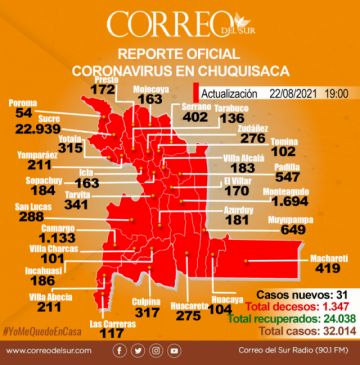 Covid: Chuquisaca no registra muertes, pero supera los 32 mil casos positivos