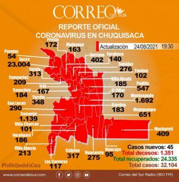 Chuquisaca: Muertes confirmadas por covid-19 en Sucre y Tarvita