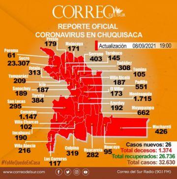 Chuquisaca: Confirman muertes por covid-19 en cuatro municipios