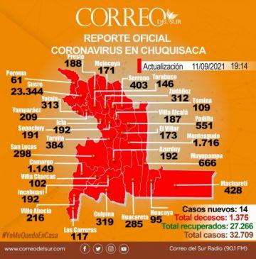 Chuquisaca registra la cifra más baja de nuevos casos de covid-19 del año