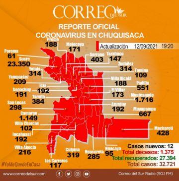 Nuevos casos de covid-19 caen a 12 en Chuquisaca, la menor cantidad de 2021