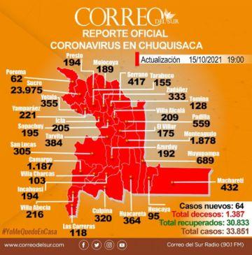 Chuquisaca suma 64 nuevos contagios con Huacareta a la cabeza del informe