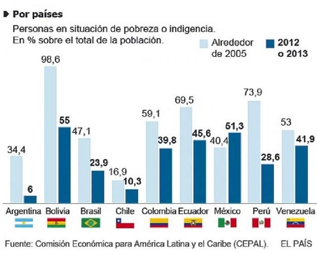América Latina pende del hilo de la debilitada economía china