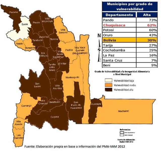 Chuquisaca es el segundo departamento más vulnerable a la inseguridad alimentaria