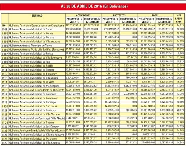 Alcaldías y Gobernación ejecutaron 13% de su presupuesto para obras