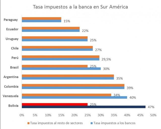 Bancos advierten que a mayores impuestos habrá menos créditos