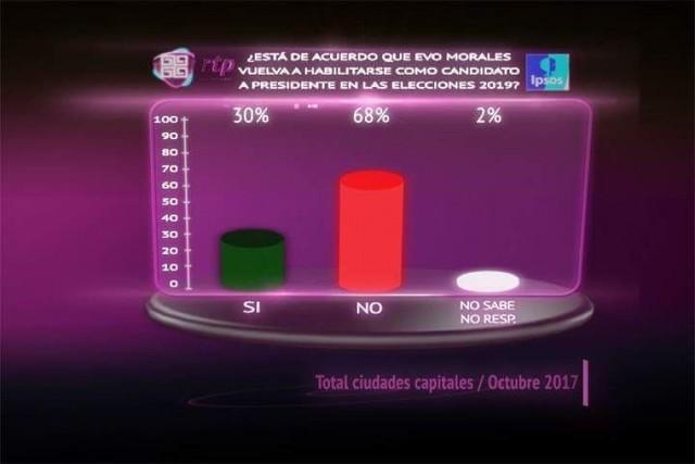 Un 68% de población rechaza que Evo Morales vuelva a ser candidato en 2019