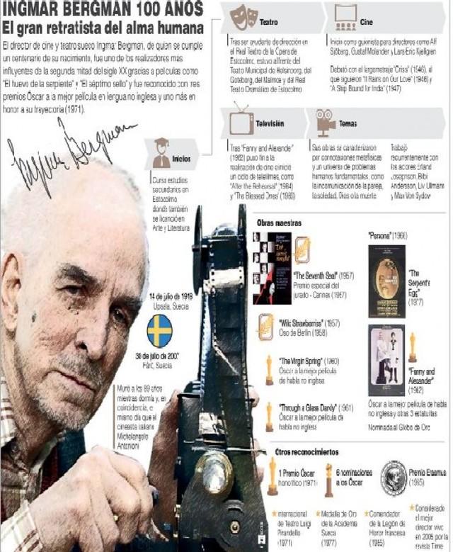 Suecia se rinde ante su más icónico cineasta, Bergman