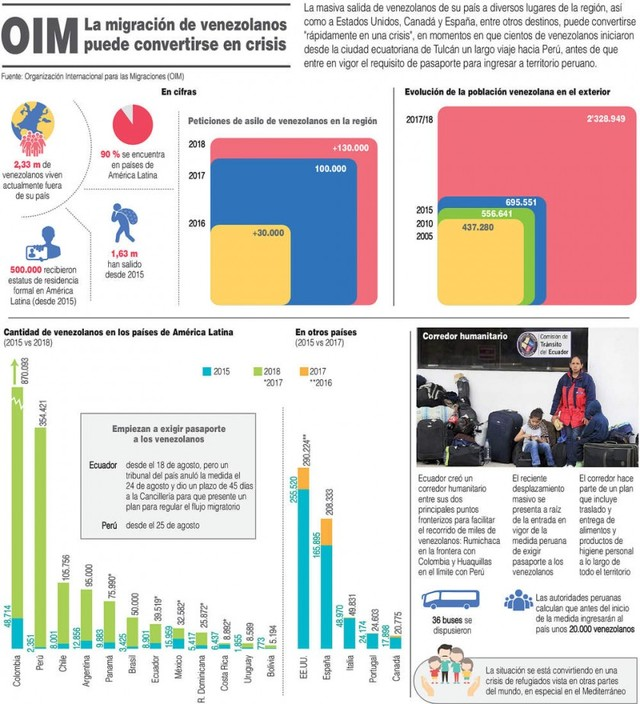 Éxodo: Miles de Venezolanos huyen de la incertidumbre