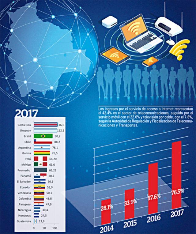 Bolivia ocupa el sexto puesto de  acceso a internet