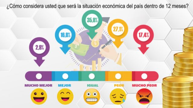 Sucre: La gente no es optimista respecto a la marcha de la economía