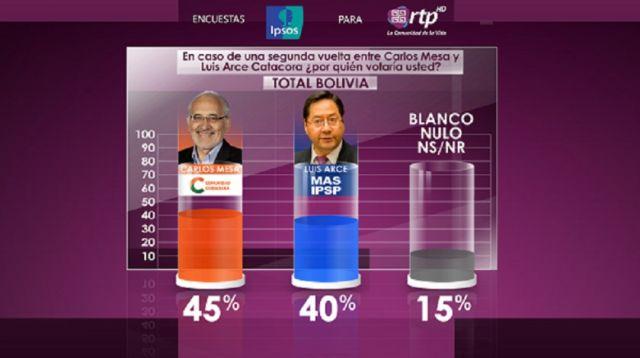 Encuesta de Ipsos: Mesa ganaría a Arce con el 54% en un balotaje