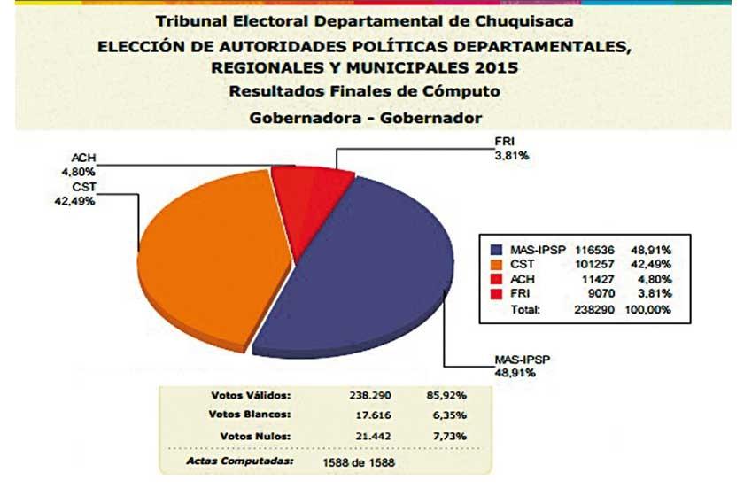 CÓMPUTO. Los resultados oficiales al 100% de las actas computadas (página web TED).