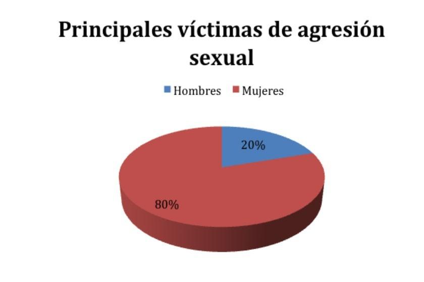 En Sucre, por día, un menor de edad sufre agresión sexual