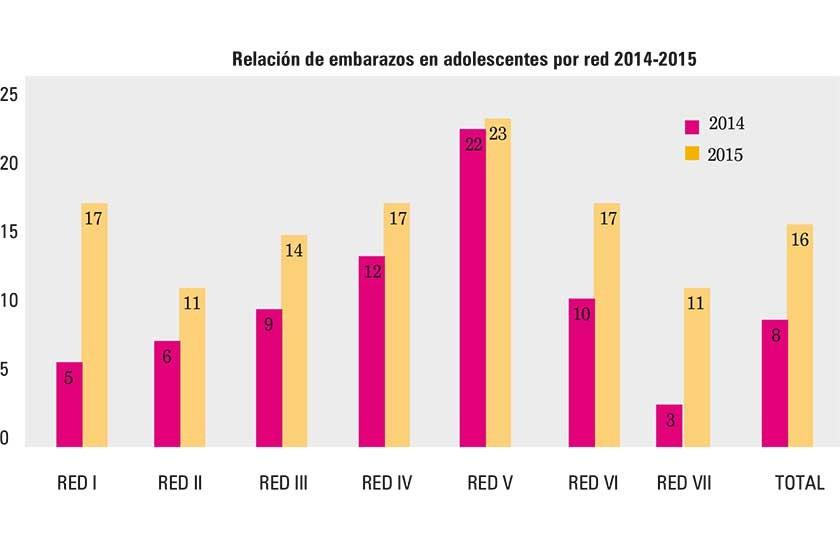 3ccd64fe5 Relación de embarazos en adolescentes por red 2014-2015