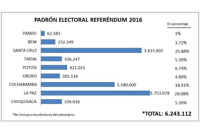 TSE defiende padrón de 6,5 millones de votantes