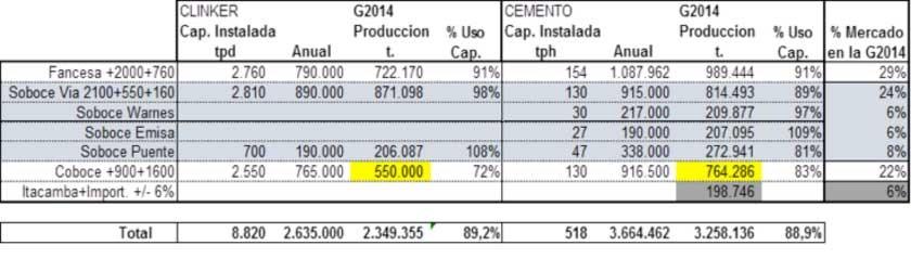 Datos obtenidos de páginas oficiales, que ubican a Fancesa como la primera planta de producción de cemento del país.