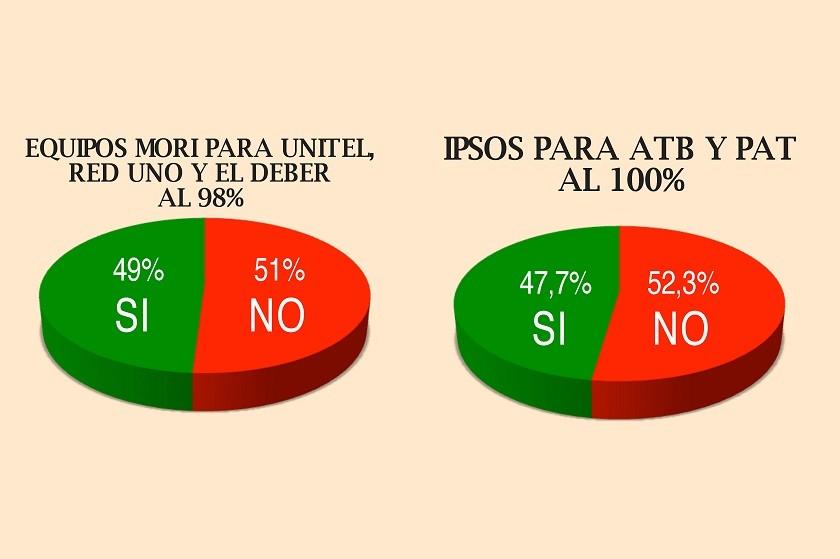 Los resultados en boca de urna a nivel nacional.
